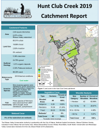 Hunt Club Creek Catchment Report  2019